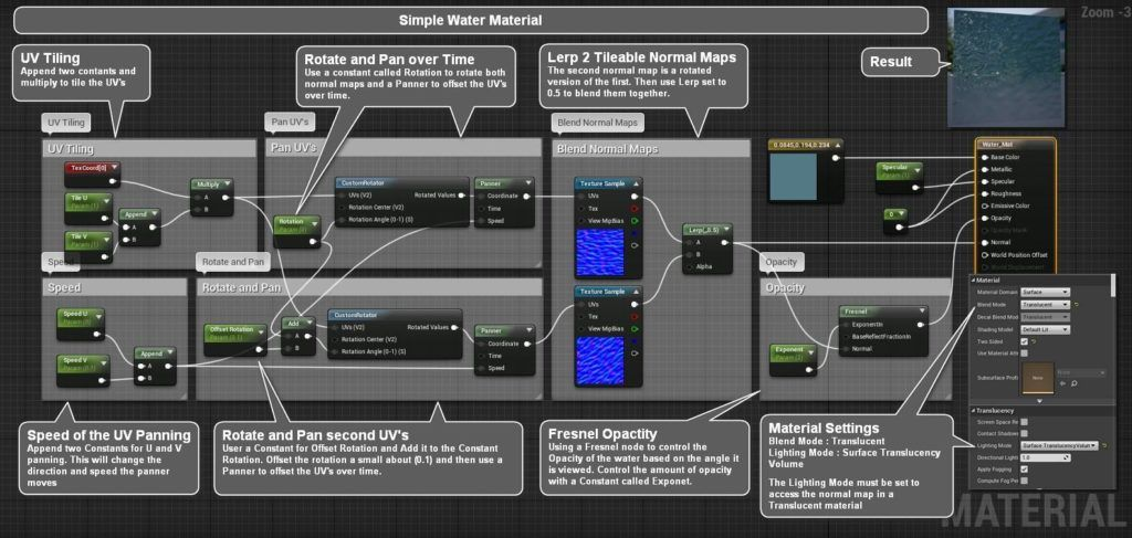 Infographics On Materials In Ue4 Mit Bildern Textur