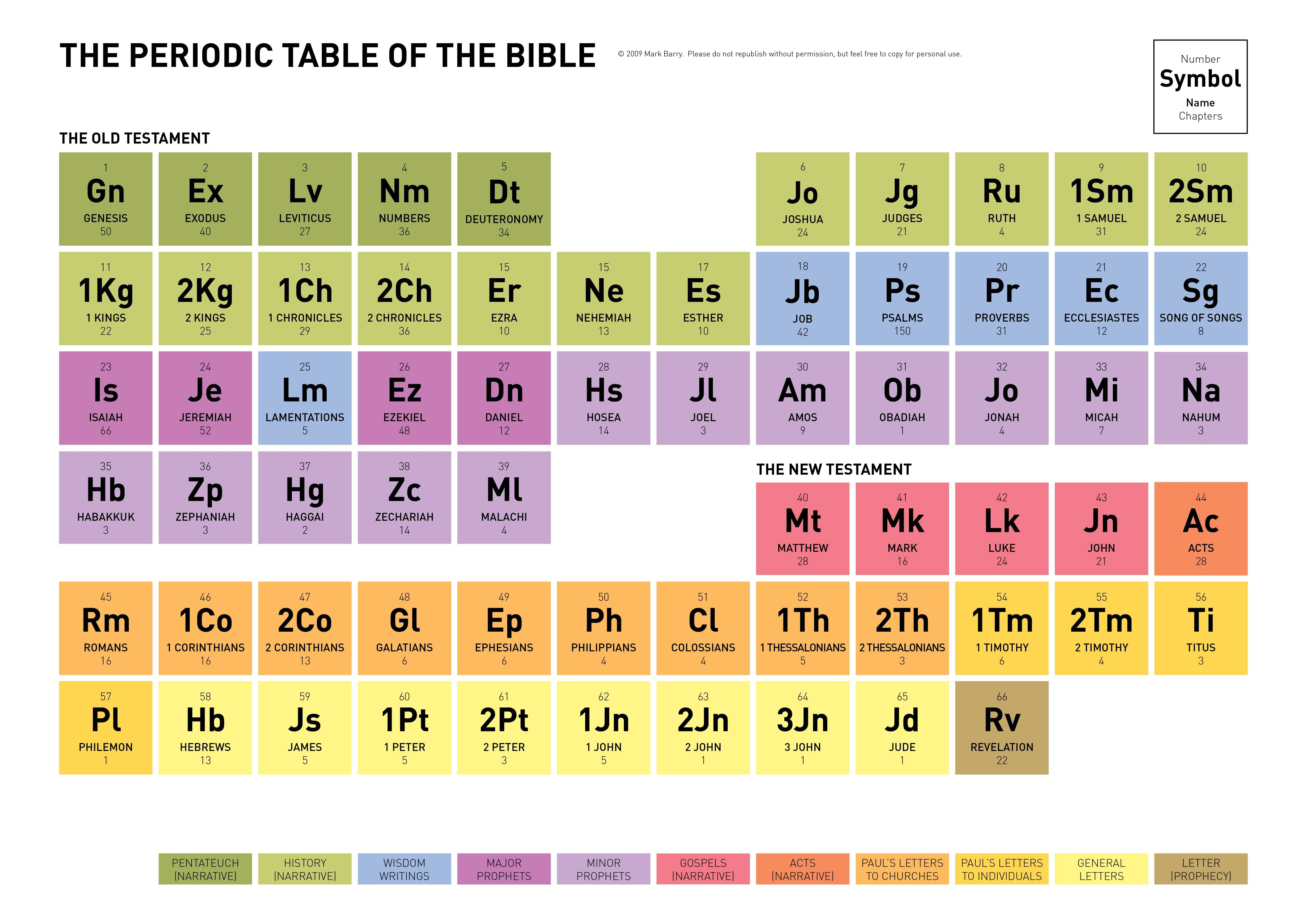 The books of the bible in order it looks like a periodic table the books of the bible in order it looks like a periodic table gamestrikefo Choice Image