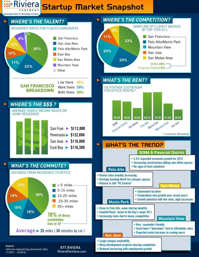 Best Place In Silicon Valley For Your Next Startup Infographic Startup Marketing Startup Infographic Start Up