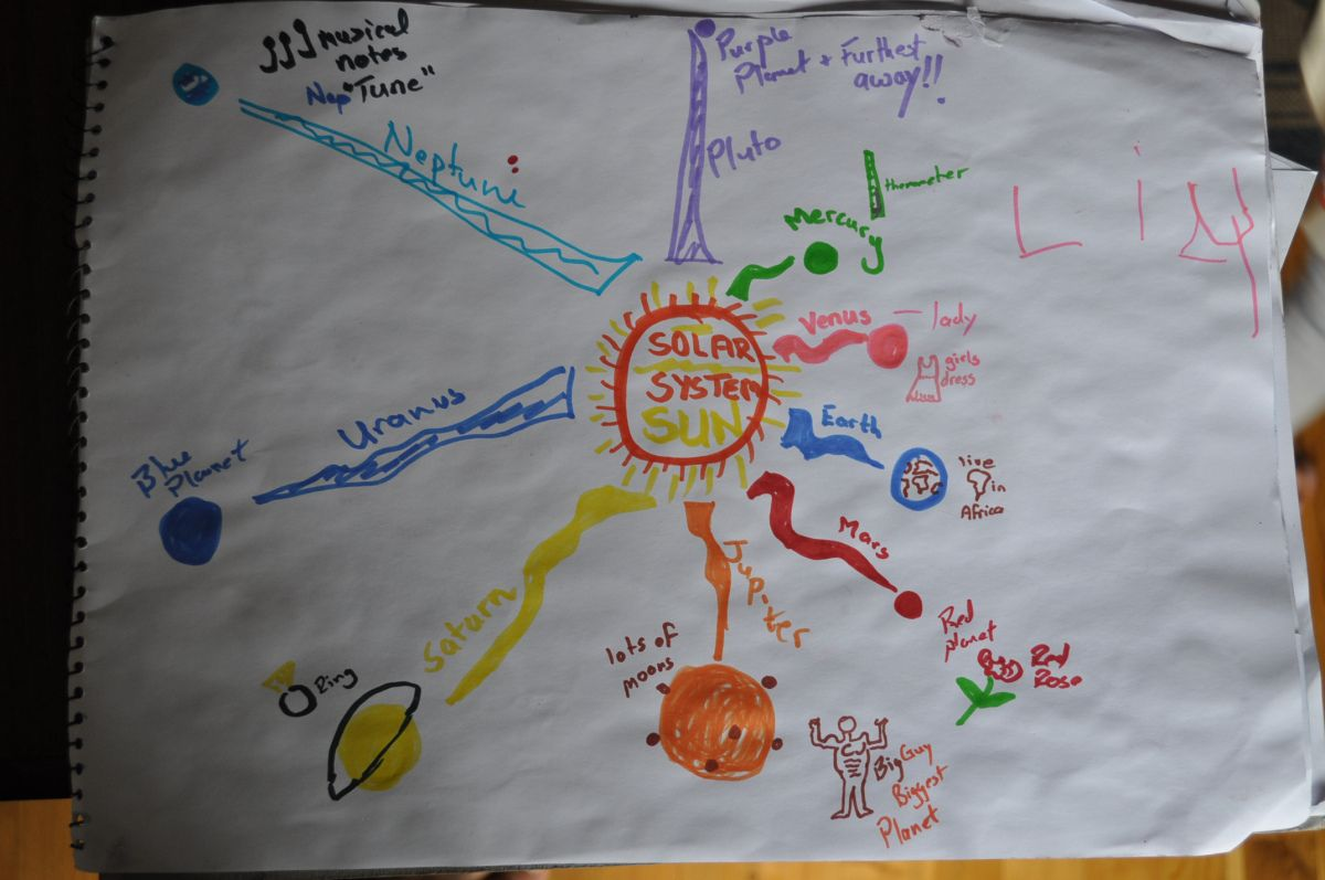 Lily S My 4 Year Olds Solar System Mind Map Get Yourself