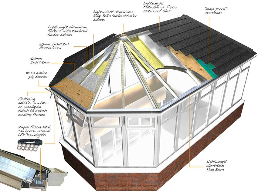 Conservatory Roof Insulation Conservatory Roof Insulation Tiled Conservatory Roof Conservatory Roof