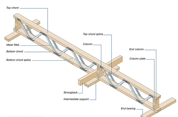 Flooring joists ets engineered timber solutions ltd for Wood floor joist construction