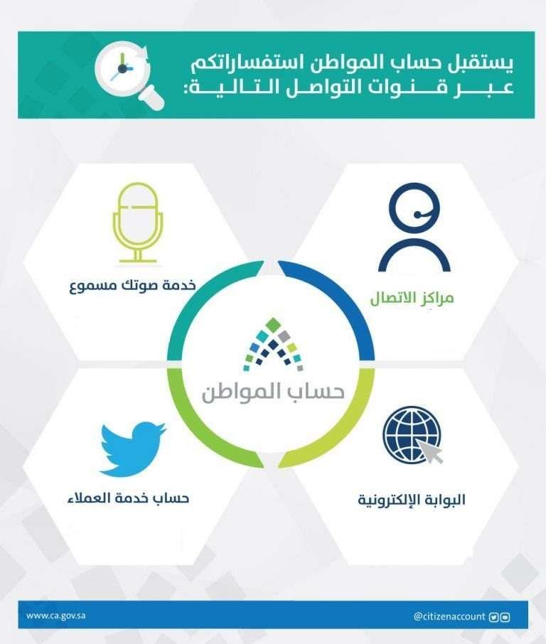 قنوات اتصال حساب المواطن السعودي المجانية ومواعيد الاستقبال عبر رقم هاتف حساب المواطن البوابة الإلكترونية صوتك مسموع خدمة العملاء Pie Chart Map Chart