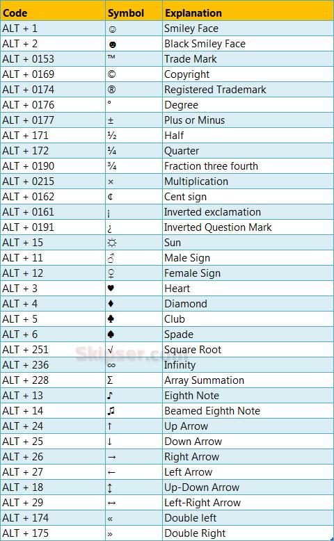 Common Ascii Keyboard Symbols Computer Shortcut Keys Computer Keyboard Shortcuts Computer Basics