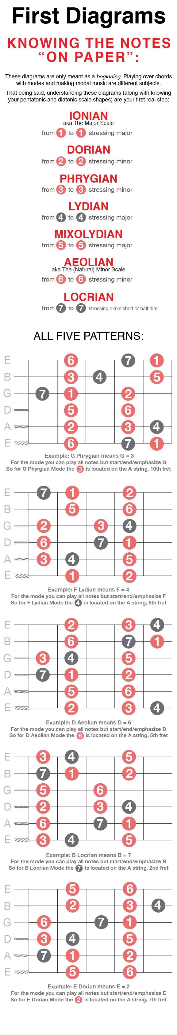 Modal Magic: Understanding & Mastering Guitar Modes for Every Level