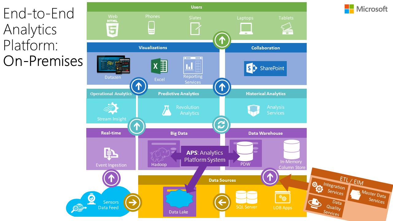 Microsoft Data Platform Overview - A Story of BI, BIG Data ...
