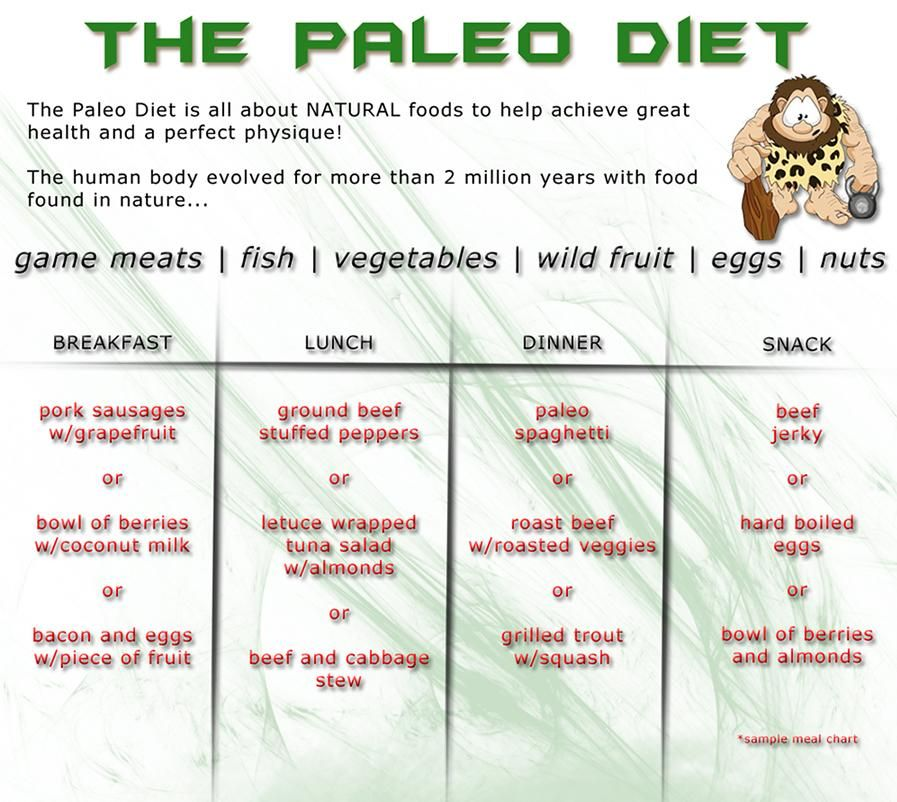 Sample Paleo Diet Chart  Trending Visit Link To See Full