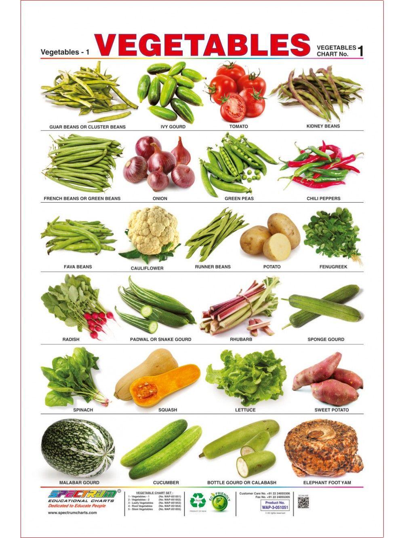 Image result for vegetables chart Vegetable chart