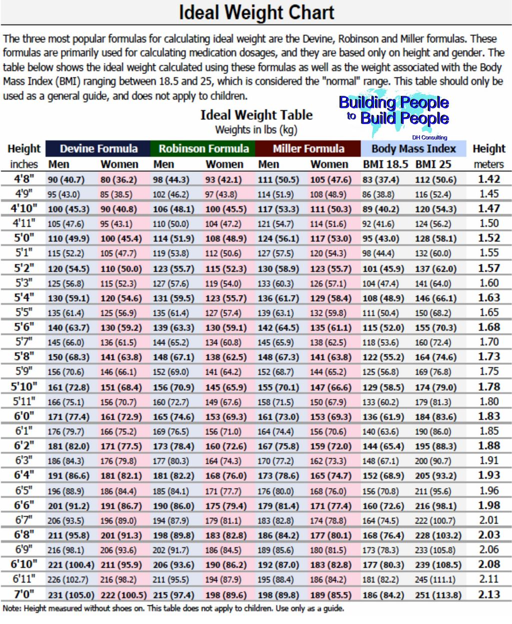 Ideal weight chart with the 3 most popular formulas for ideal weight chart with the 3 most popular formulas for calculating ideal weight utilizing devine nvjuhfo Gallery