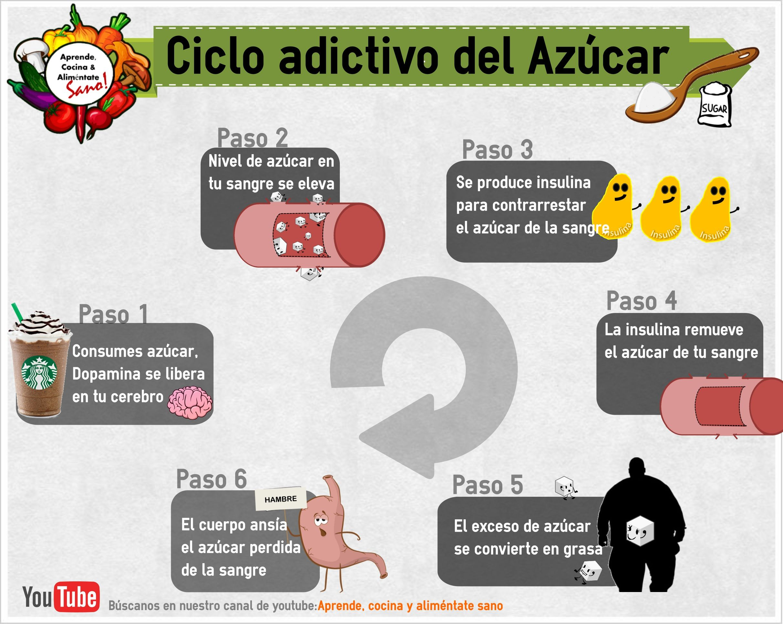 #Alimentacion #saludable #ciclo #adictivo del #azucar