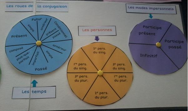Les Roues De La Conjugaison Conjugaison Apprendre Le Francais Roue