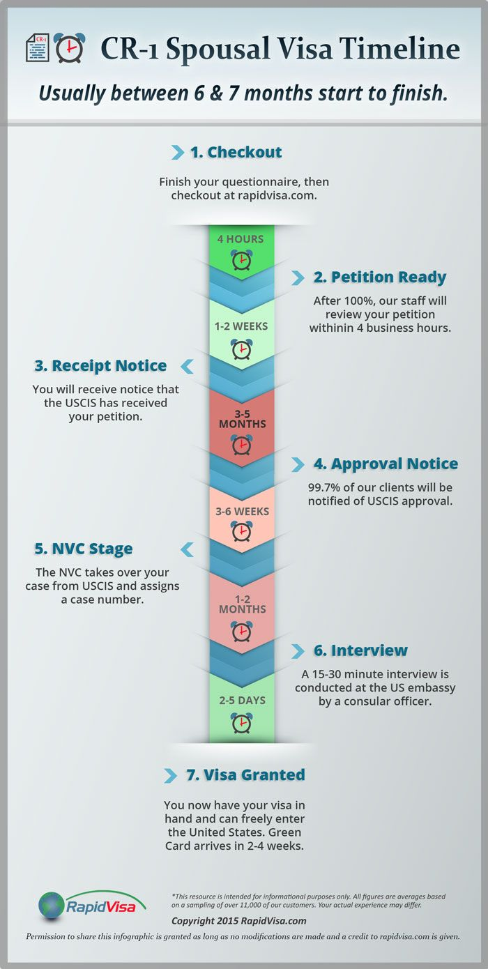 Cr 1 Spousal Visa Timeline How Long Does It Take Infographic