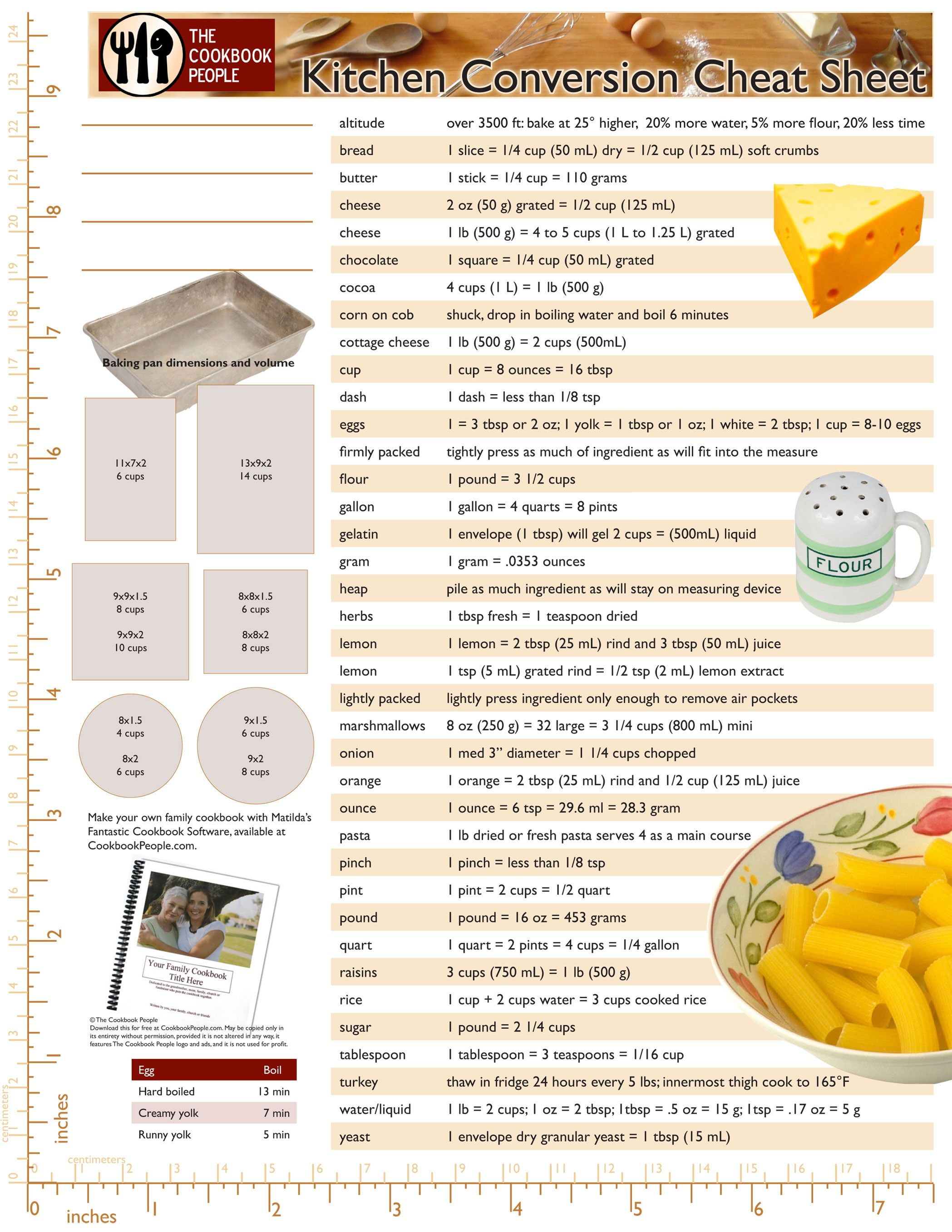 Cooking measurement conversion chart conversion chart page 1 cooking measurement conversion chart conversion chart page 1 nvjuhfo Gallery