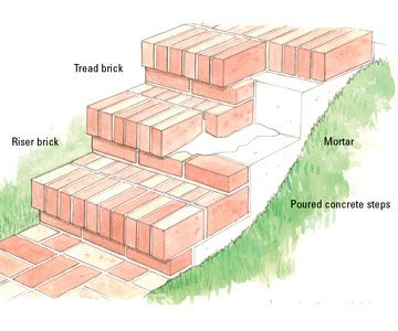 Finishing steps with mortared brick landscaping for Steps to building a new home