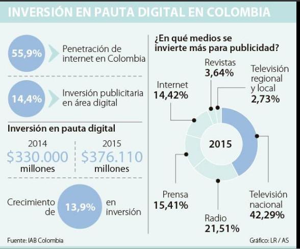 Ignacio Gómez Escobar / Consultor Marketing / Retail: INVERSIÓN PUBLICITARIA EN…