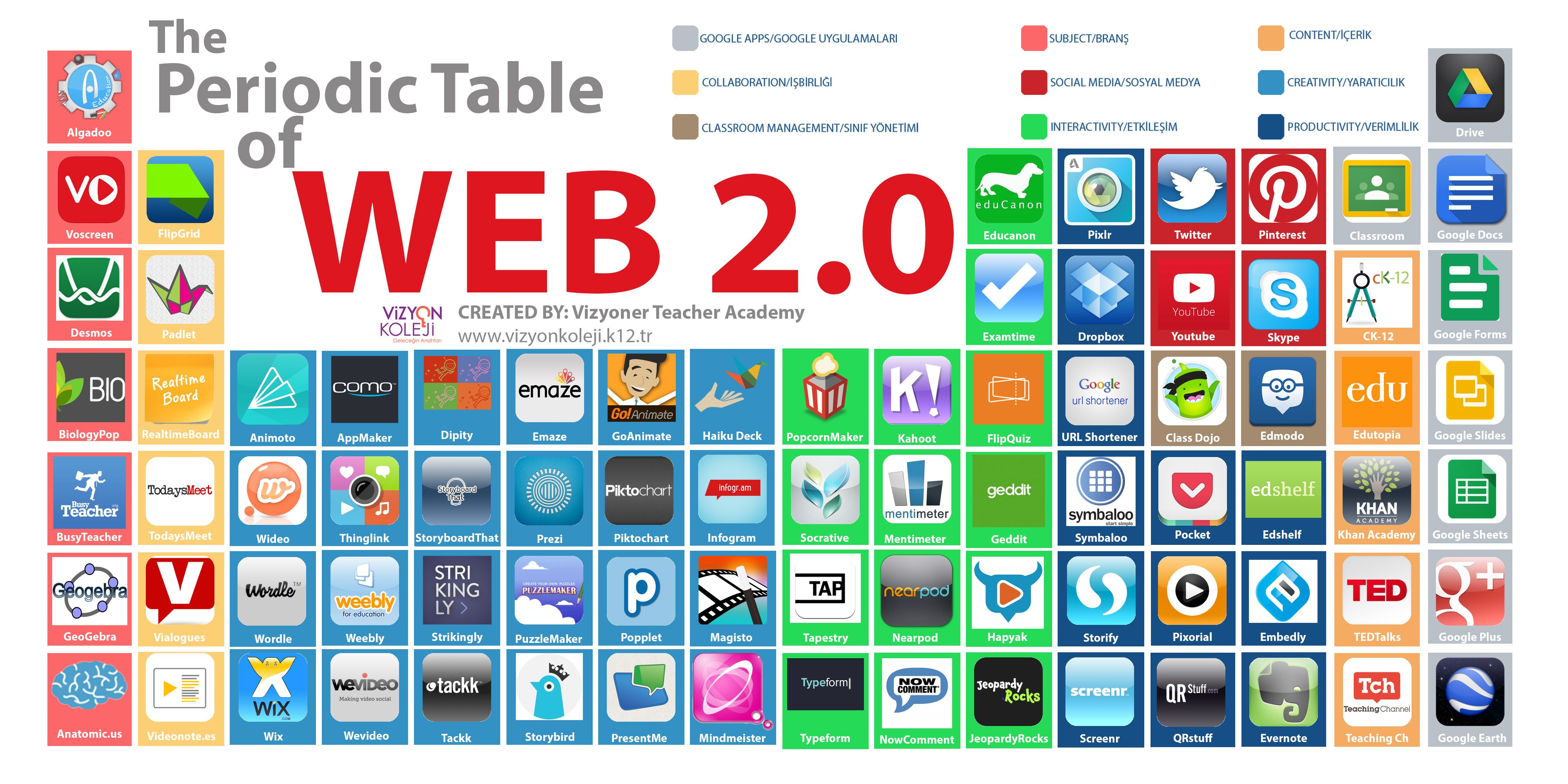 The Periodic Table Of Web 2 0