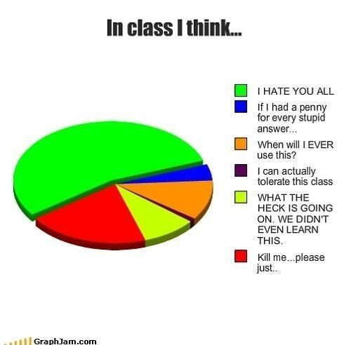 College Explained Perfectly In Pie Charts Pie Charts Chart And - Hilariously honest pie charts