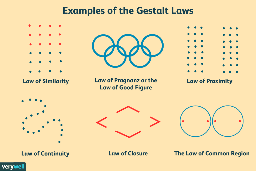 Gestalt Laws Of Perceptual Organization Gestalt Laws Perception Cognitive Psychology
