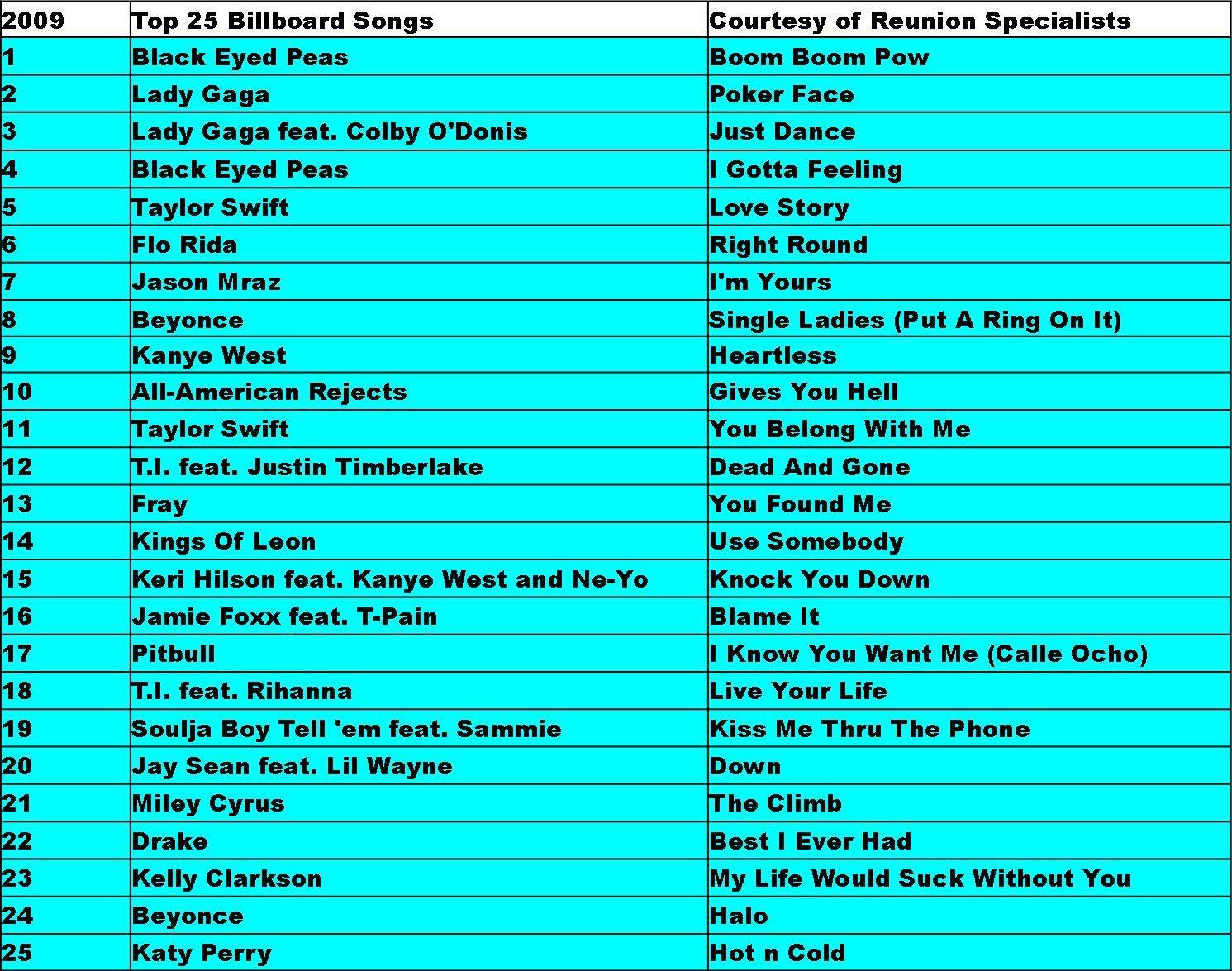 2009 Top 25 Billboard Hits Billboard Hits Throwback Songs Billboard Songs