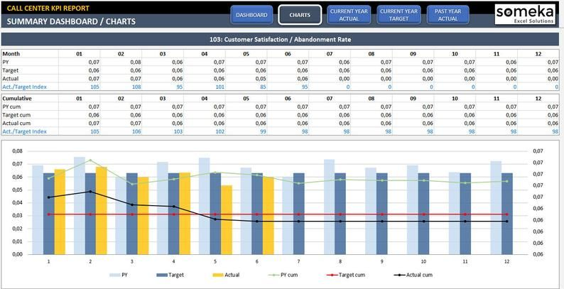 Call Center Kpi Dashboard Ready To Use Excel Template Image 8 In 2021 Kpi Dashboard Kpi Dashboard Excel Call Center