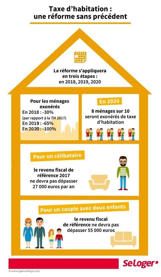 Taxe d\u0027habitation  qui paye quoi en 2018, 2019 et 2020 ? - Taxe D Habitation Appartement Meuble