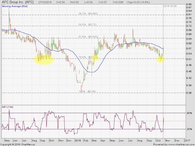 Pse Chart Talk Finance Stock Market Stock Market Apc