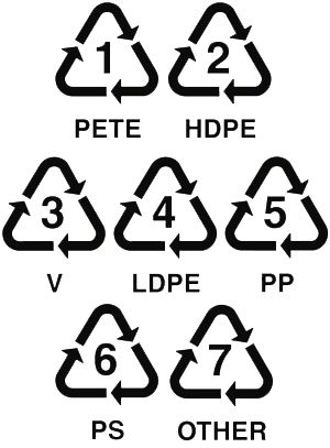 Guide To Plastic Recycling Symbols And Examples Of What Go In Each