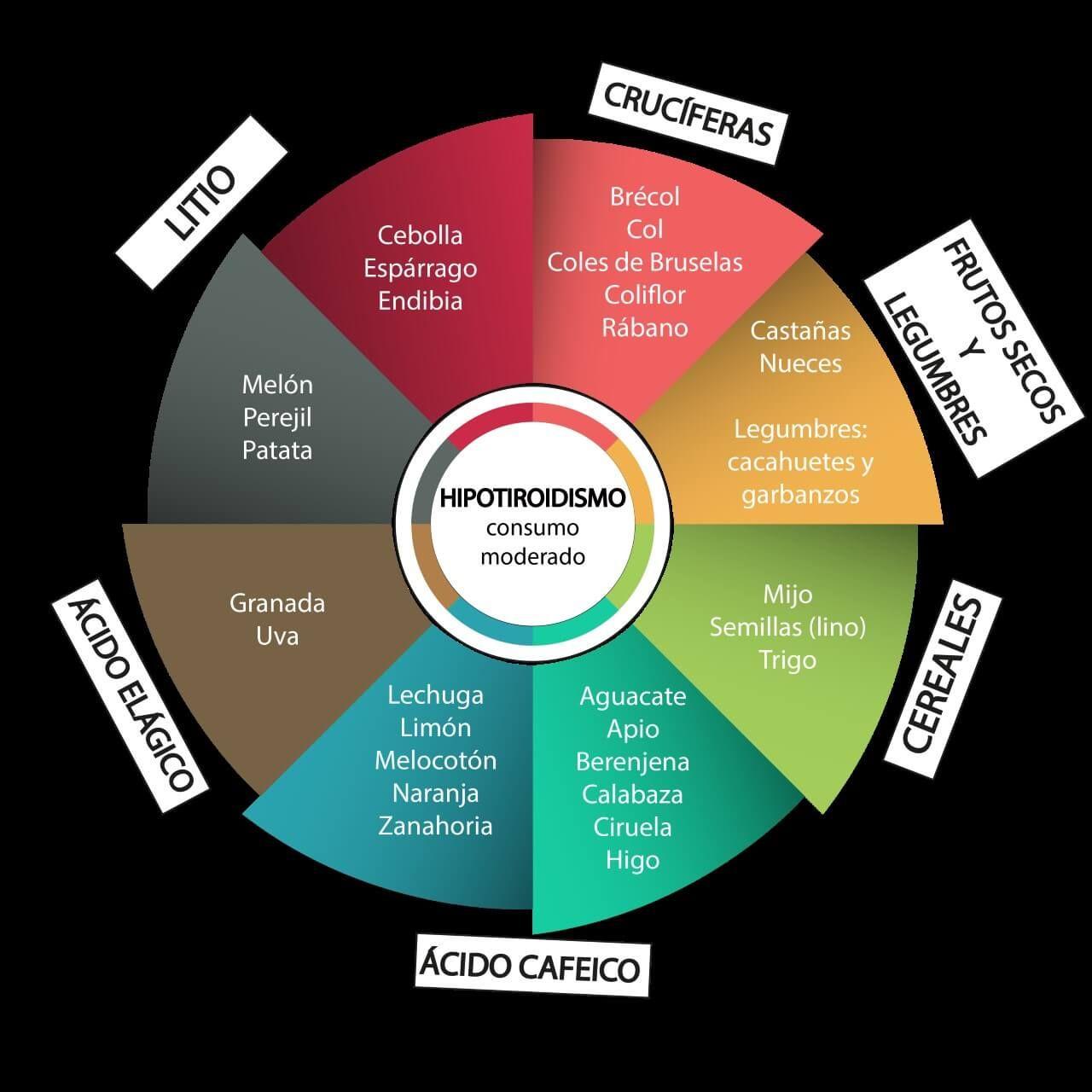 Dieta hipotiroidismo alimentos a evitar en hipotiroidismo hipotiroidismo pinterest - Alimentos prohibidos con hemorroides ...