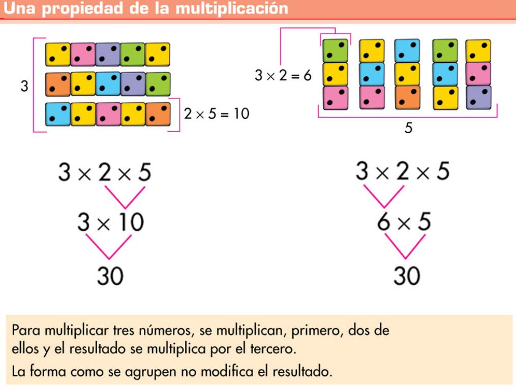El Blog De Tercero La Multiplicación De Tres Números La Propiedad Asociativa Propiedades De La Multiplicacion Propiedad Asociativa Clase De Matemáticas
