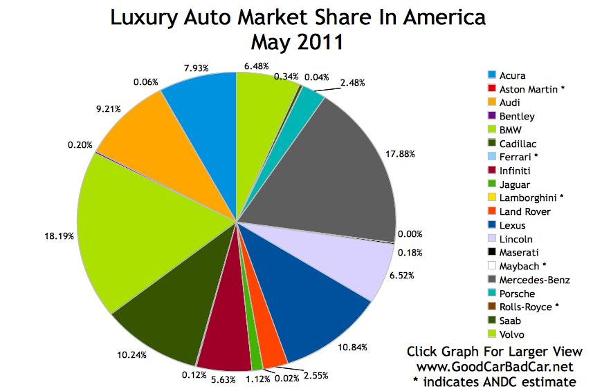 Luxury Auto Market Share In America May 2011 Com Imagens