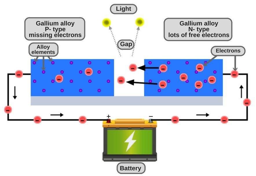 How Does An Oled Work Fully Explained Diode Light Emitting Diode Led Diodes