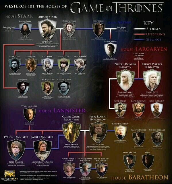 Game of Thrones lineage.