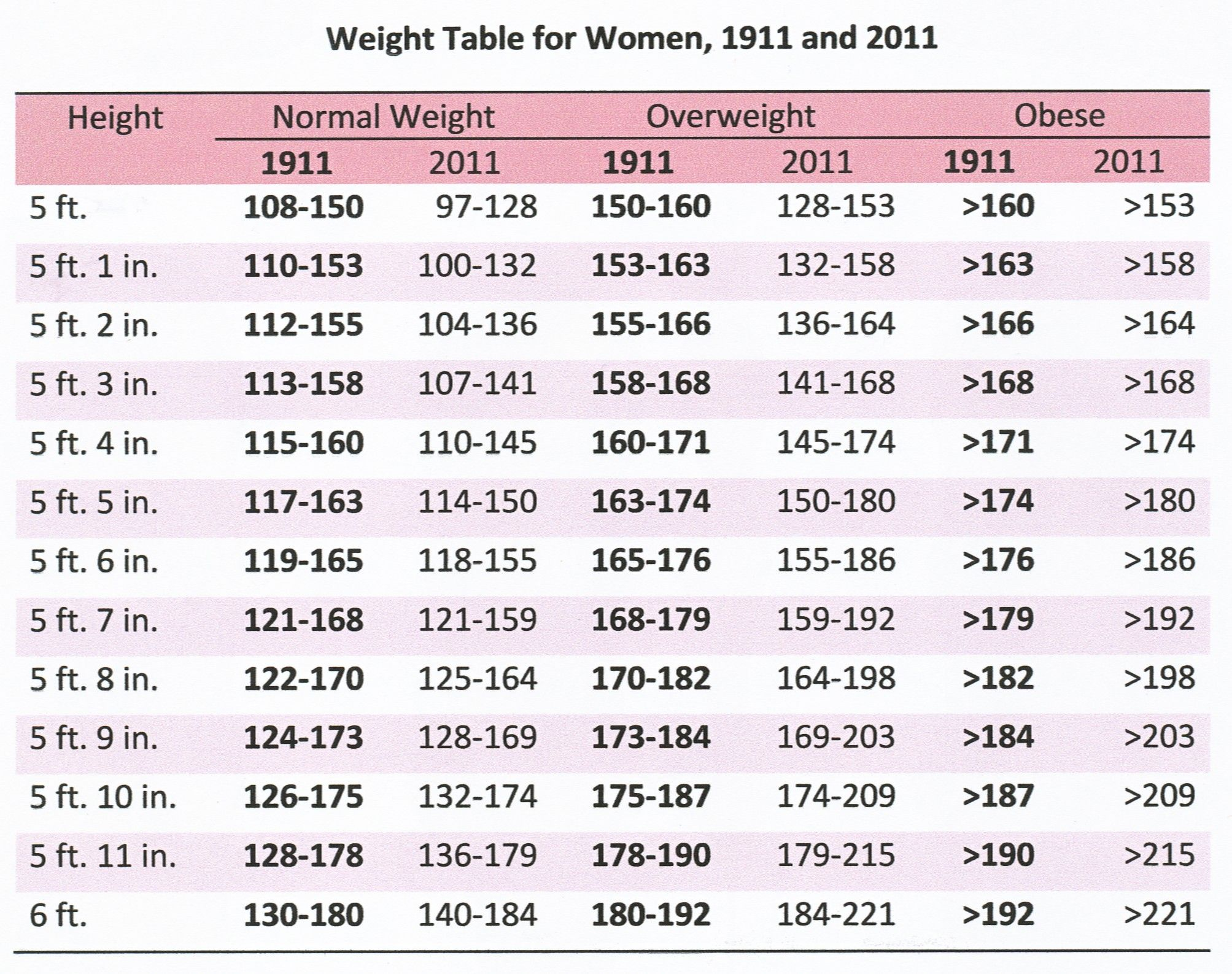 Average height and weight charts for men and women at different ...