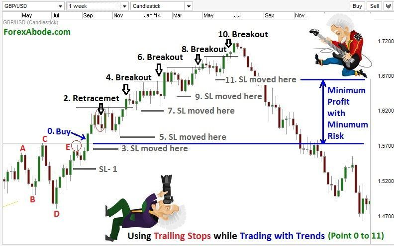 How To Trade The Flag Chart Pattern Chart Bitcoin Chart Forex