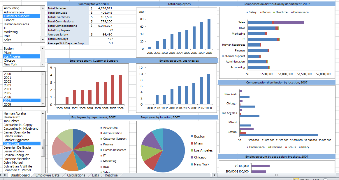 Usage And Financial Dashboards Tableau Google Search Dashboards