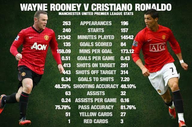 Infographic Wayne Rooney Vs Cristiano Ronaldo I Love Football Cristiano Ronaldo Manchester United Premier League Cristiano Ronaldo Manchester