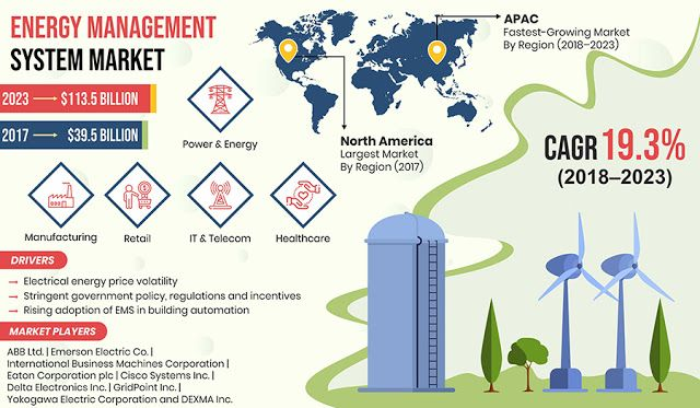 Energy Management System Market Insights Potential Business Strategies Mergers And Acquisitions In 2020 Energy Management Energy Prices Power Energy