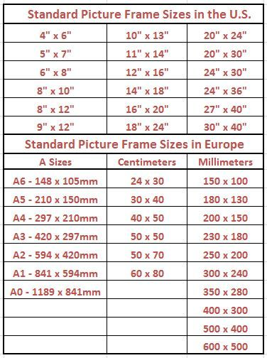 picture frame sizes chart Standard Picture Frame Sizes Chart of the U.S. and Europe  picture frame sizes chart
