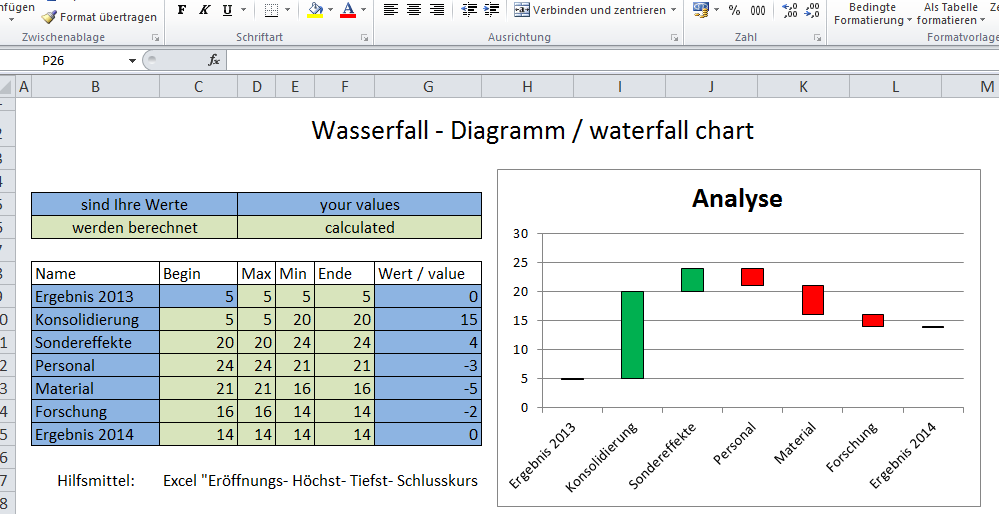 Make  waterfall chart in seconds with the excel template wasserfall diagramm also rh pinterest