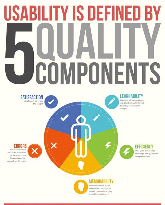 Usability Is Defined By 5 Quality Components Jakob Nielsen January 4 2012 Here S 5 Measures Of Usability One For Each Day O Educacao Inovacao Fatores