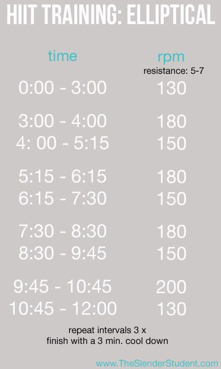 elliptical intervals
