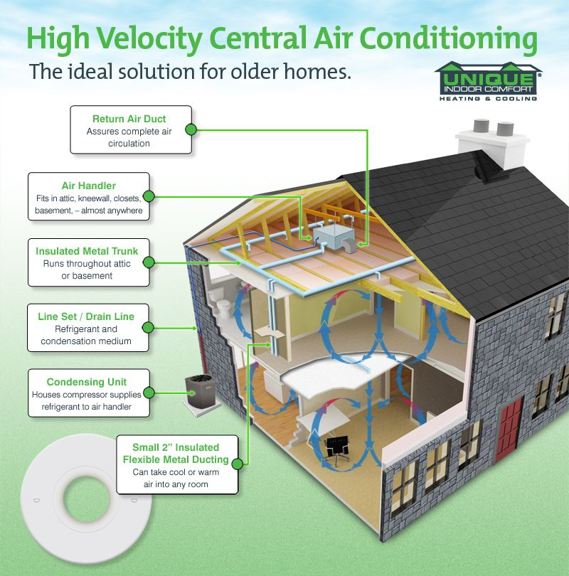 High Velocity Central air For the Home Pinterest