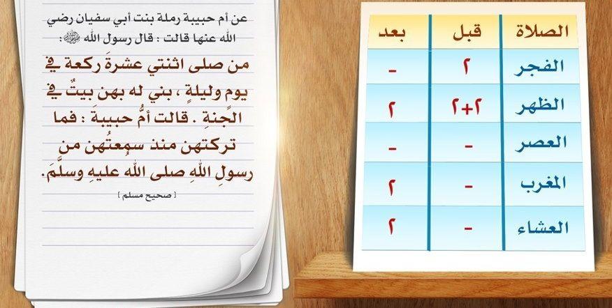 سنن الصلوات المفروضة Islam Periodic Table