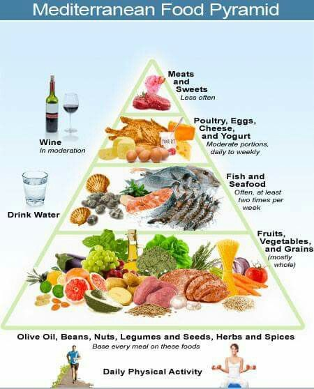 Medterrian Food Pyramid