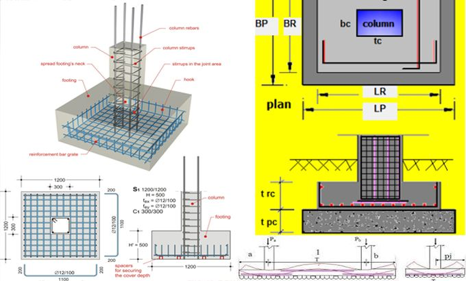Footings Are Structural Elements That Transfer Column Or Wall Loads To The Underlying Soi Construction Estimating Software Construction Cost Design Build Firms