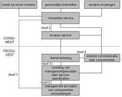 servqual model - | Diagram. Model