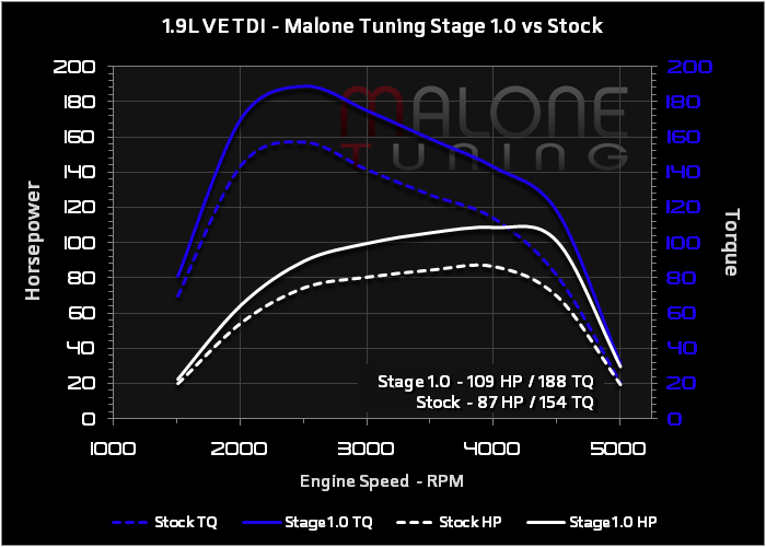 Malone Tuning 1 9l Ve Tdi Stage 1 Dyno Malone Tdi Stage