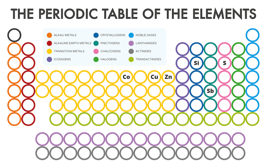Click On The Elements Symbol In The Periodic Table Below To Learn