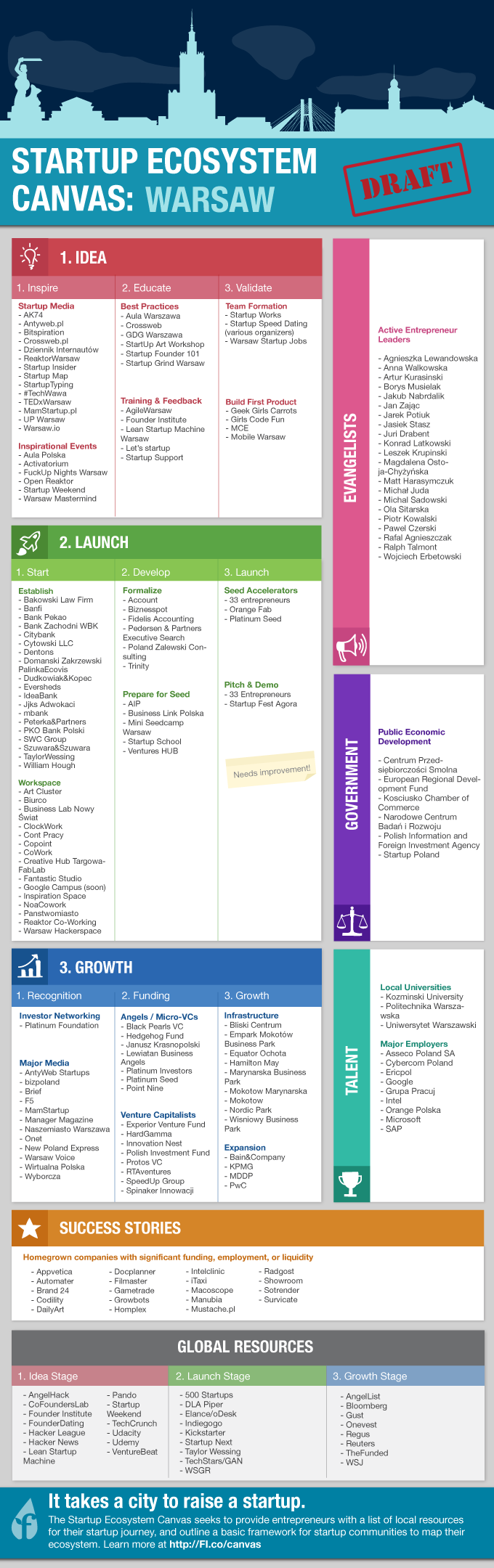 Warsaw Canvas Startup Infographic Start Up Infographic