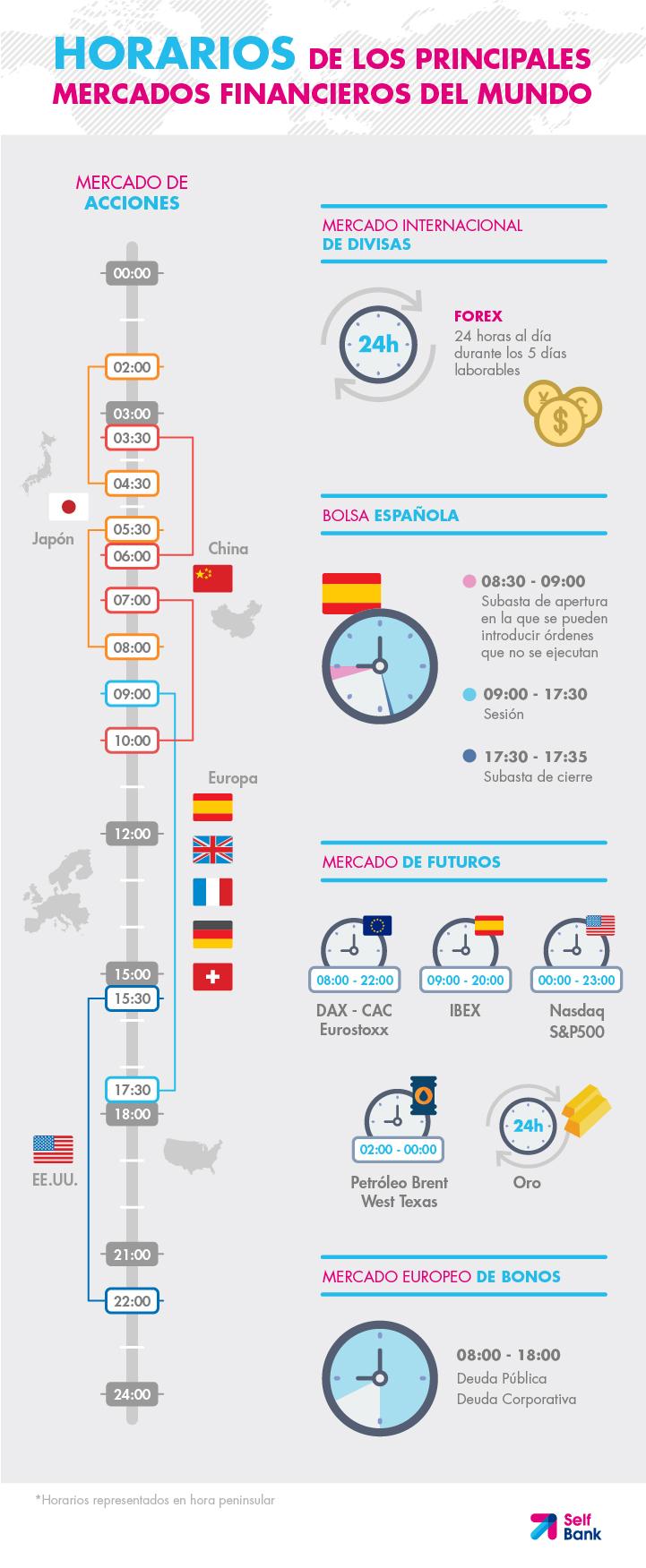 Horario de los mercados de forex